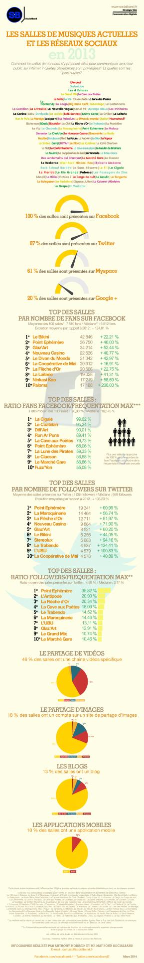 infographie_salles_et_reseaux_sociaux_en2013