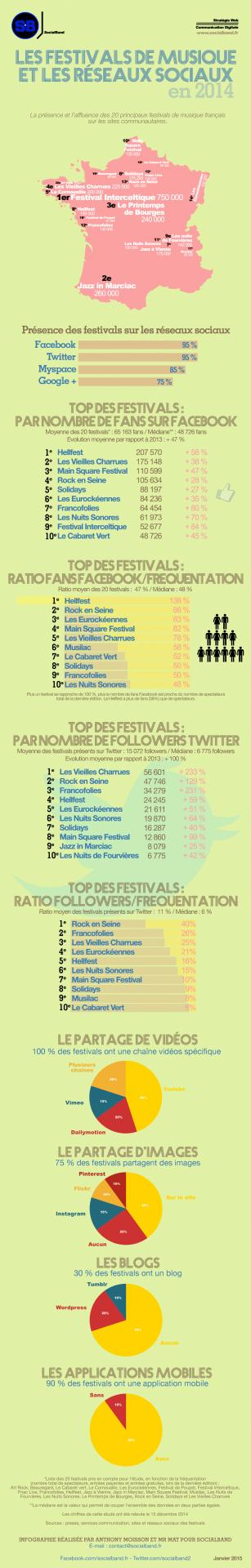 infographie_festivals_et_reseaux_sociaux_en20141