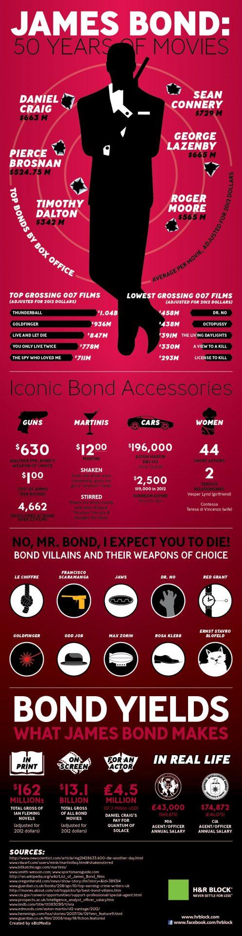 James bond infographie
